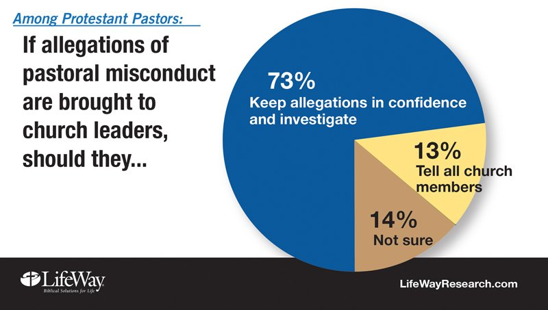 """""""Among Protestant Pastors: If allegations of pastoral misconduct are brought to church leaders, should they..."""" Graphic courtesy of LifeWay Research"""