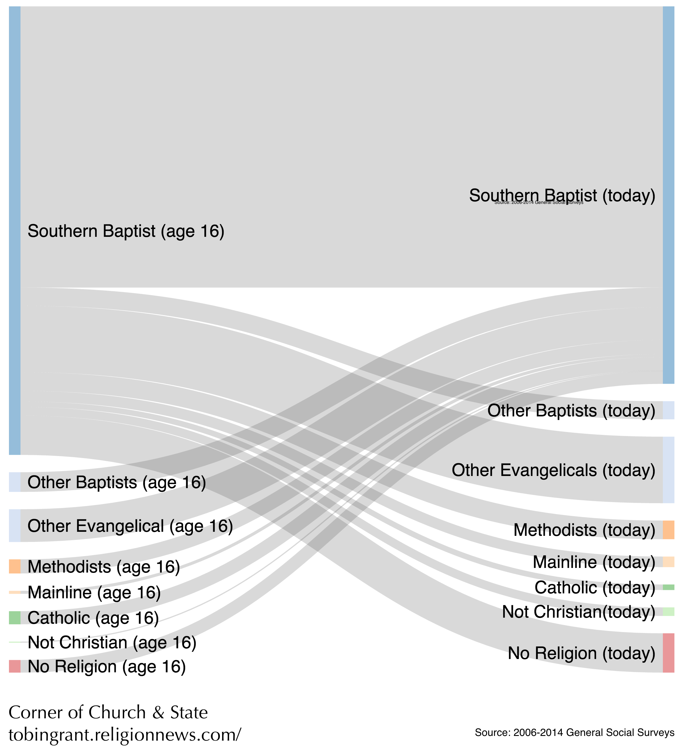 Where Do Southern Baptists Go When They Leave The Answer In One Chart Religion News Service