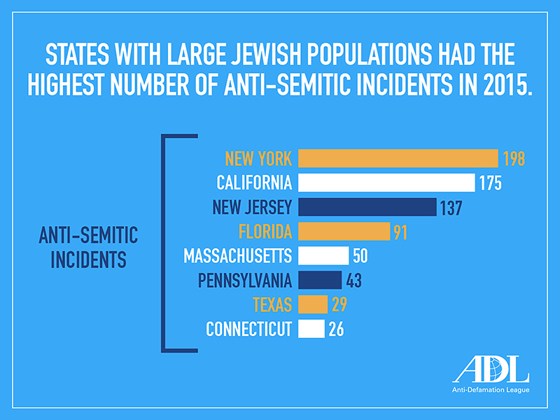 """""""States With Large Jewish Populations Had the Highest Number of Anti-Semitic Incidents in 2015."""" Graphic courtesy of Anti-Defamation League"""