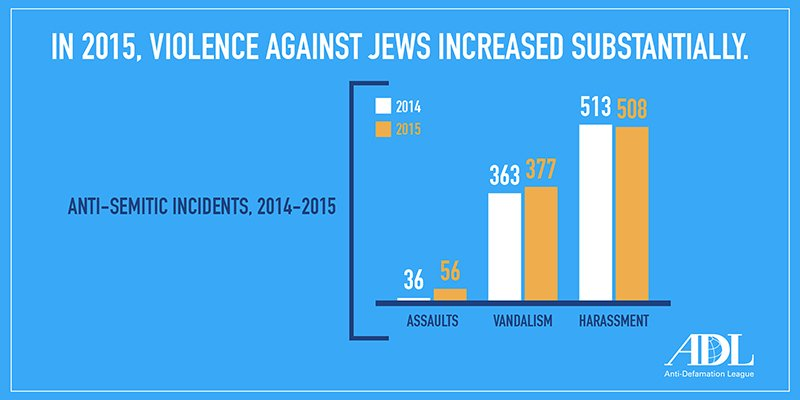 """""""In 2015, Violence Against Jews Increased Substantially."""" Graphic courtesy of Anti-Defamation League"""