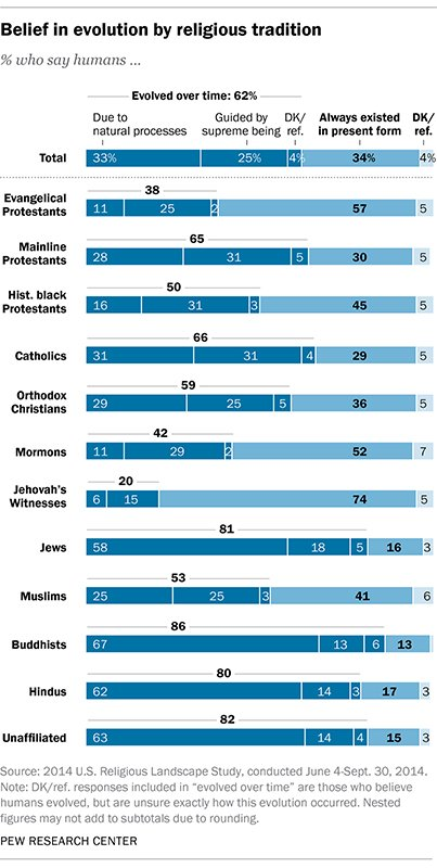 Belief in evolution by religious tradition. Graphic courtesy of Pew Research Center