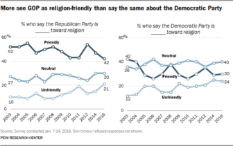 """More see GOP as religion-friendly than say the same about the Democratic Party."" Graphic courtesy of Pew Research Center"