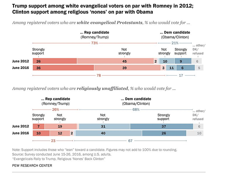 """Trump support among white evangelical voters on par with Romney in 2012; Clinton support among religious 'nones' on par with Obama."" Graphic courtesy of Pew Research Center"