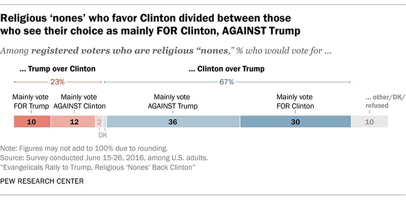 """Religious 'nones' who favor Clinton divided between those who see their choice as mainly FOR Clinton, AGAINST Trump."" Graphic courtesy of Pew Research Center"