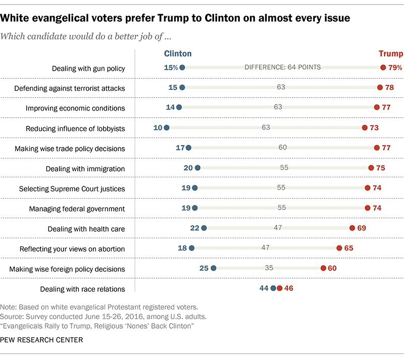 """White evangelical voters prefer Trump to Clinton on almost every issue."" Graphic courtesy of Pew Research Center"