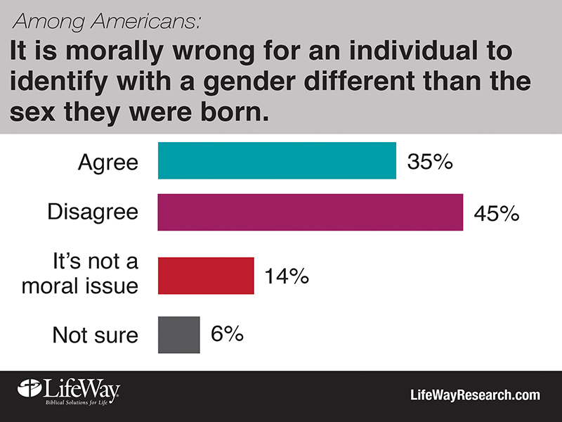 """It is morally wrong for an individual to identify with a gender different than the sex they were born."" Graphic courtesy of LifeWay Research"