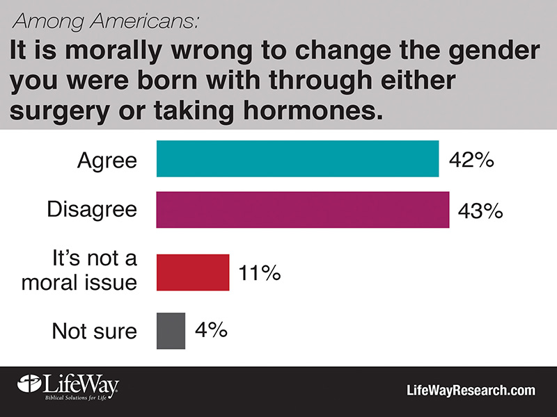"""It is morally wrong to change the gender you were born with through either surgery or taking hormones."" Graphic courtesy of LifeWay Research"