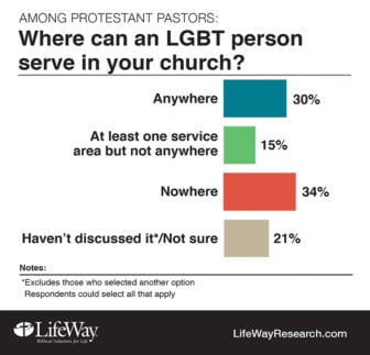 """Where can an LGBT person serve in your church?"" Graphic courtesy of LifeWay Research"