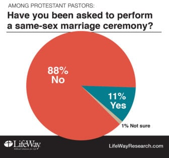 """Have you been asked to perform a same-sex marriage ceremony?"" Graphic courtesy of LifeWay Research"