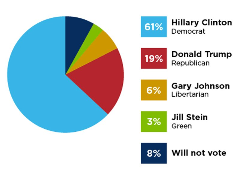 """If the presidential election were held today, for whom would you most likely vote?"" Graphic courtesy of AJC`"