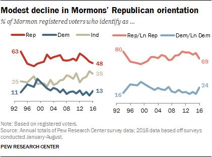 pew-2016-political-affiliation-mormons-2_12