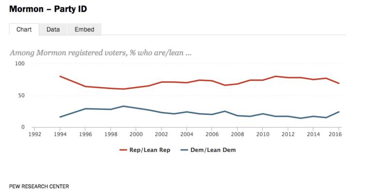 pew-mormon-party-affiliation-1994-to-2016