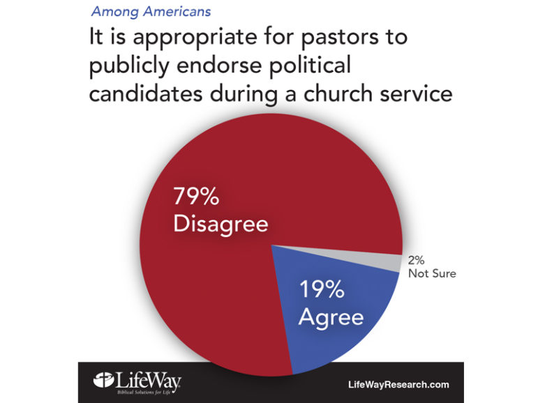 Graphic courtesy of LifeWay Research.