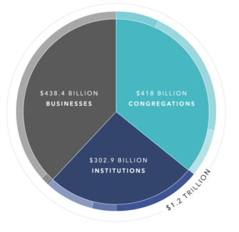 "A pie chart represents the results of a study titled ""The Social Economic Contribution of Religion to American Society: an Imperical Analysis,"" by Brian Grim of Georgetown University and Melissa Grim of Newseum. Graphic courtesy of Faith Counts"