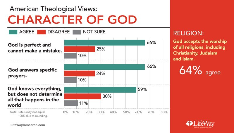 """American Theological Views: Charcter of God."" Graphic courtesy of LifeWay Research"