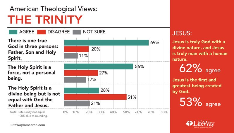 """American Theological Views: The Trinity."" Graphic courtesy of LifeWay Research"