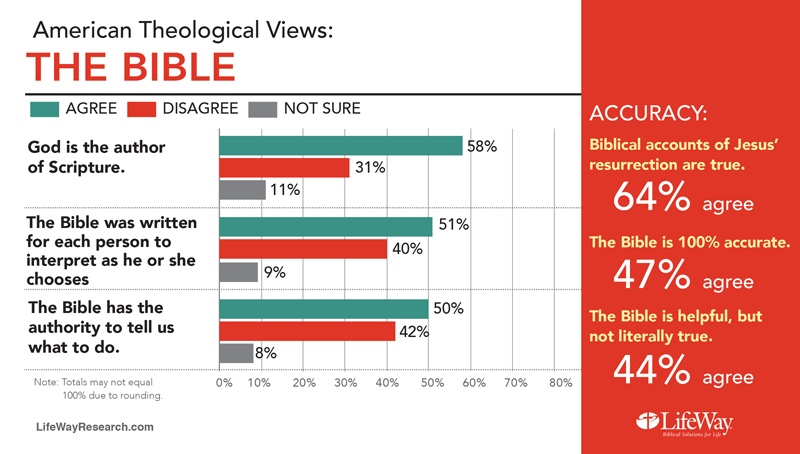 """American Theological Views: The Bible."" Graphic courtesy of LifeWay Research"