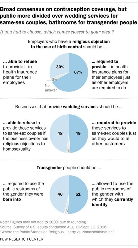 """Broad consensus on contraception coverage, but public more divided over wedding services for same-sex couples, bathrooms for transgender people."" Graphic courtesy of Pew Research Center"