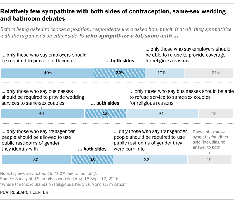"""Relatively few sympathize with both sides of contraception, same=sex wedding and bathroom debates."" Graphic courtesy of Pew Research Center"