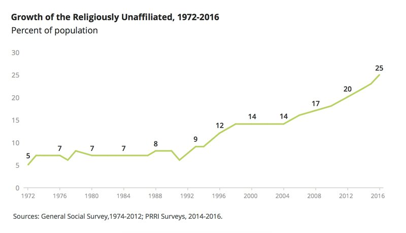 """Growth of the Religiously Unaffiliated, 1972-2016."" Graphic courtesy of PRRI"