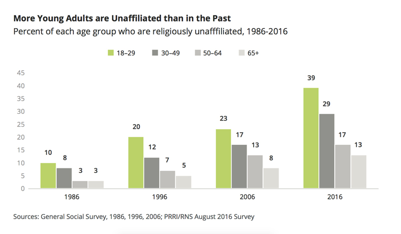 """More Young Adults are Unaffiliated than in the Past."" Graphic courtesy of PRRI"