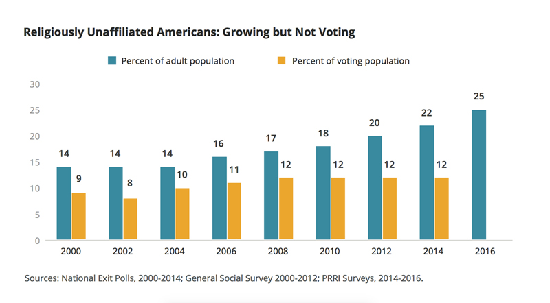 """Religiously Unaffiliated Americans: Growing but Not Voting."" Graphic courtesy of PRRI"