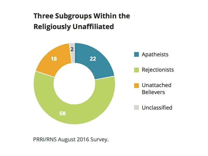 """Three Subgroups Within the Religiously Unaffiliated."" Graphic courtesy of PRRI"