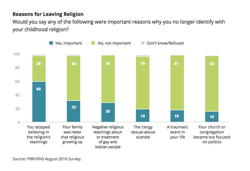 """Reasons for Leaving Religion."" Graphic courtesy of PRRI"