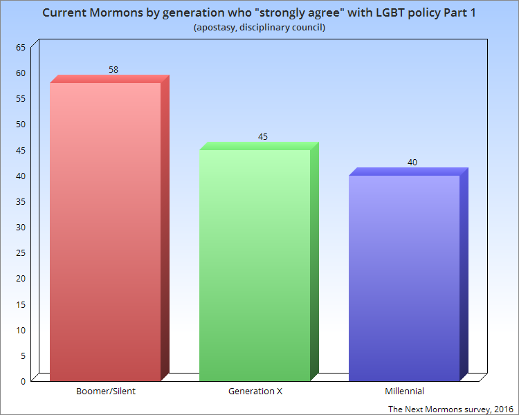"Current 3G ""strongly agree"" LGBT policy part 1"
