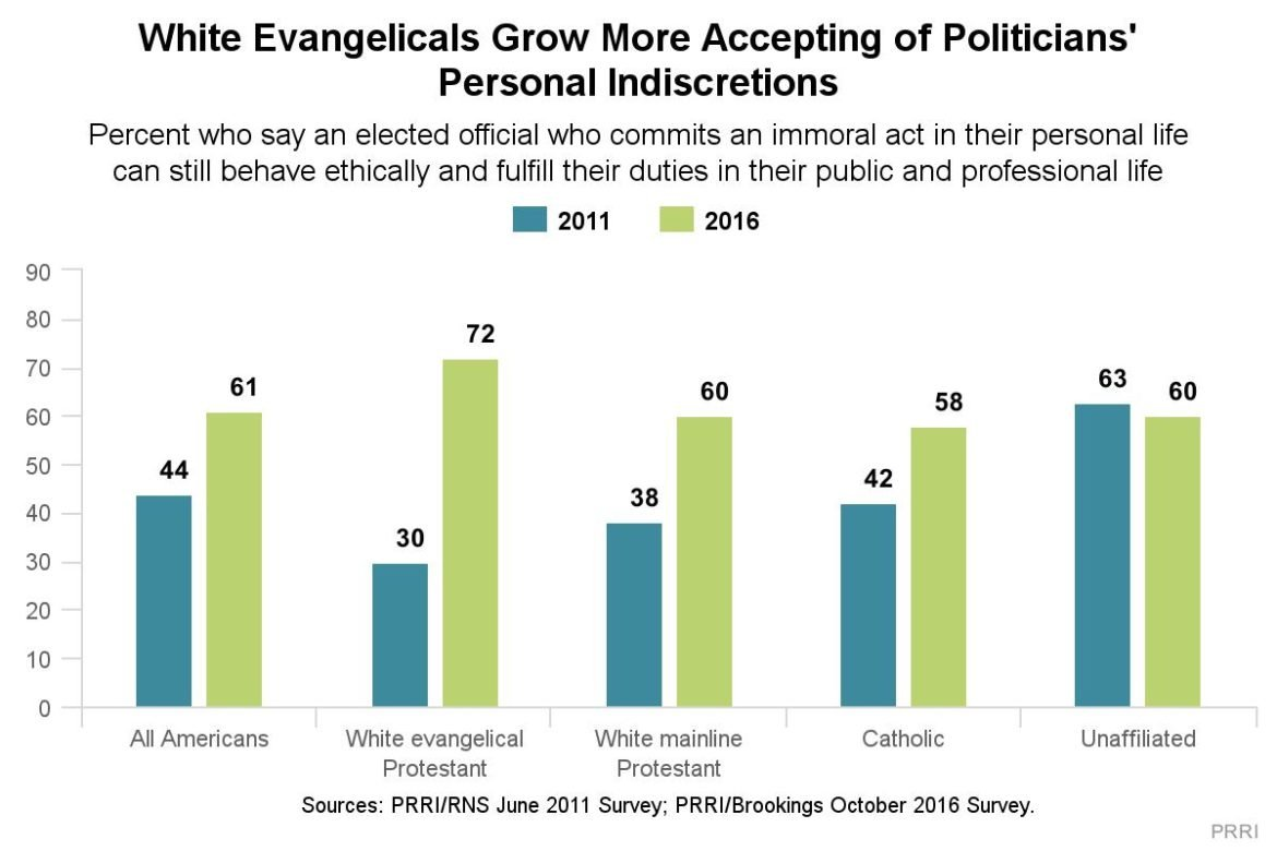 "This chart of data from the PRRI/Brookings survey released Oct. 19, 2016, shows a sharp change in the public's acceptance of ""personal immorality"" by elected officials."