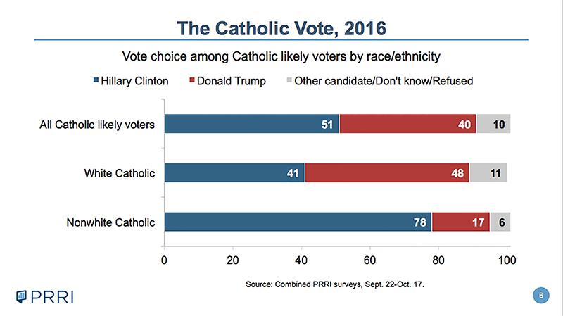 """The Catholic Vote, 2016."" Photo courtesy of PRRI"