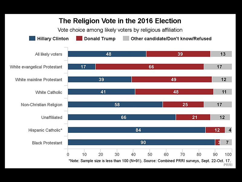 """The Religion Vote in the 2016 Election."" Graphic courtesy of PRRI"
