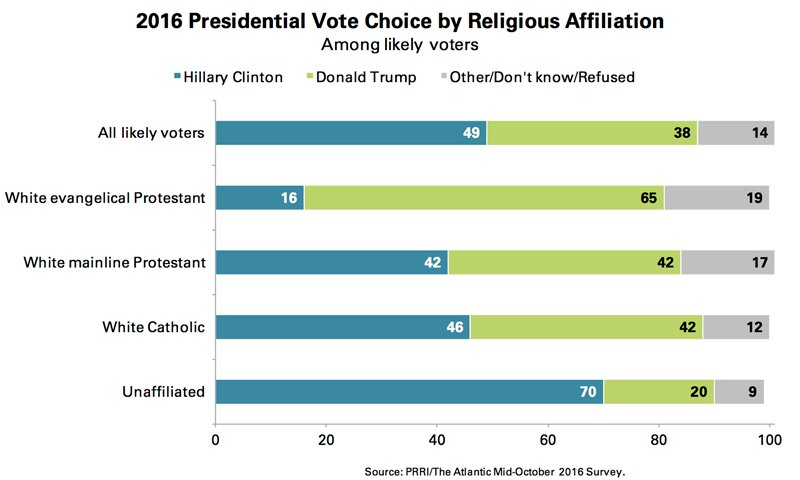 2016 Presidential Vote Choice by Religious Affiliation. Graphic courtesy of PRRI