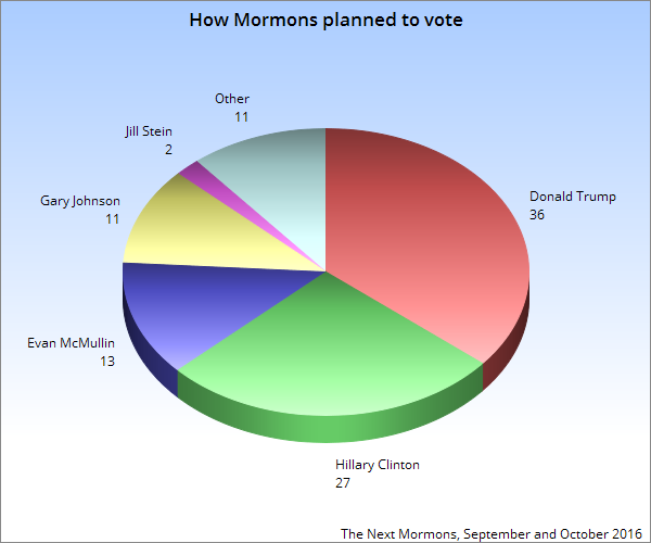 how-mormons-planned-to-vote