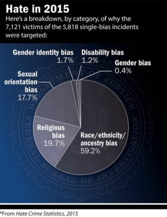 Hate in 2015. Graphic courtesy of FBI