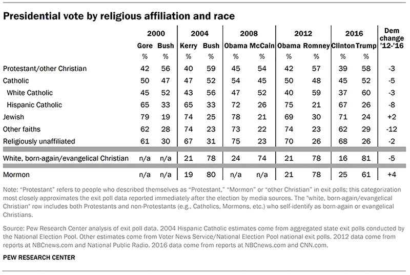 """Presidential vote by religious affiliation and race."" Graphic courtesy of Pew Research Center"
