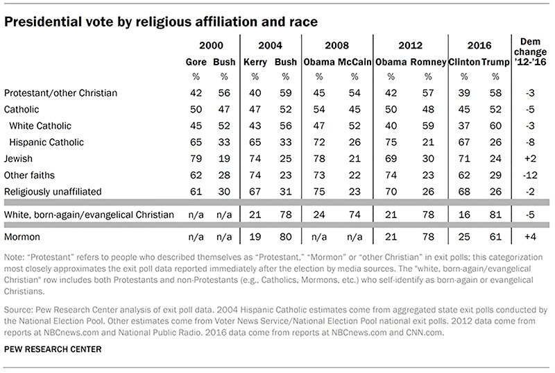 Presidential Vote By Religious Affiliation And Race Graphic Courtesy Of Pew Research Center