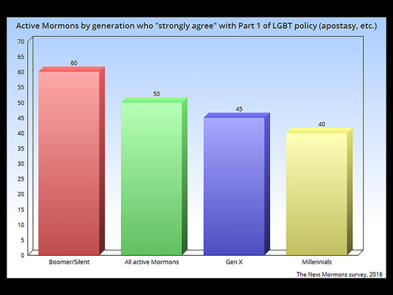 """""""Active Mormons by generation who 'strongly agree' with Part 1 of LGBT policy (apostasy, etc.)"""" RNS graphic by Jana Riess, The Next Mormons survey, 2016"""
