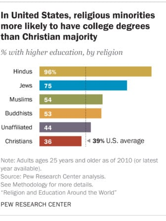 4religioneducation_usminorities_320px
