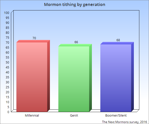 mormons-who-tithe-both-gross-and-net