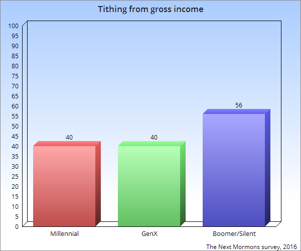 tithing-from-gross-income