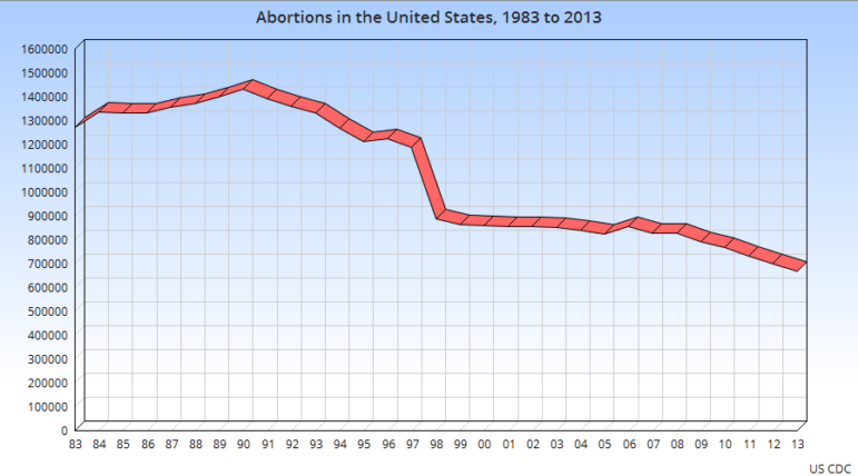 abortions-in-the-us-1983-to-2013