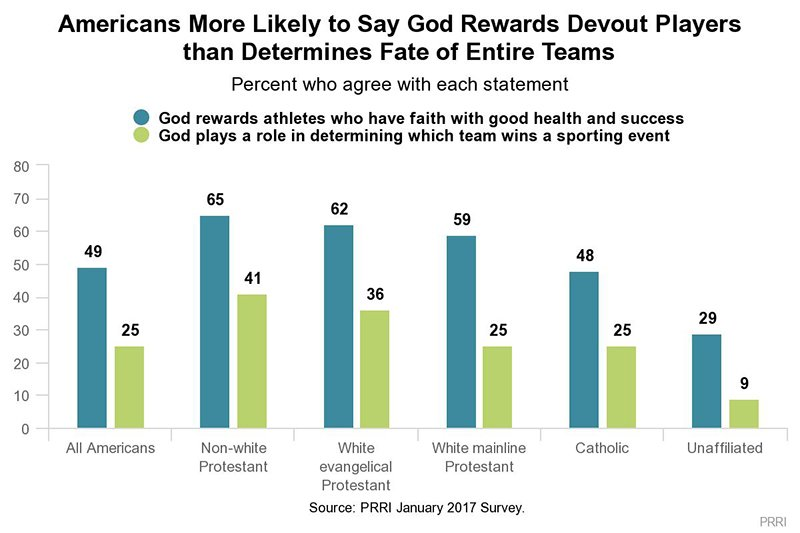 Americans More Likely to Say God Rewards Devout Players than Determins Fate of Entire Teams. Graphic courtesy of PRRI