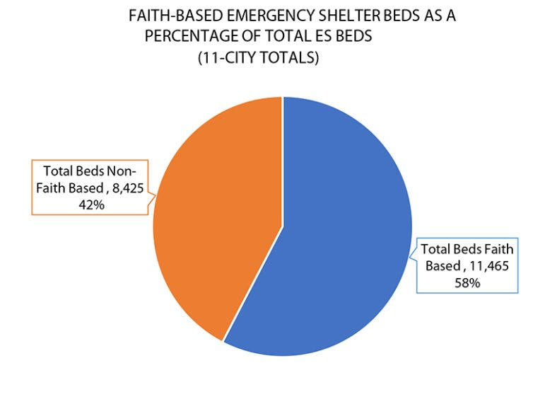 """Faith-based organizations provide nearly 60 percent of the emergency shelter beds, what many consider the """"safety net of all safety nets"""" for the homeless population. Graphic courtesy of Baylor Institute for Studies of Religion"""