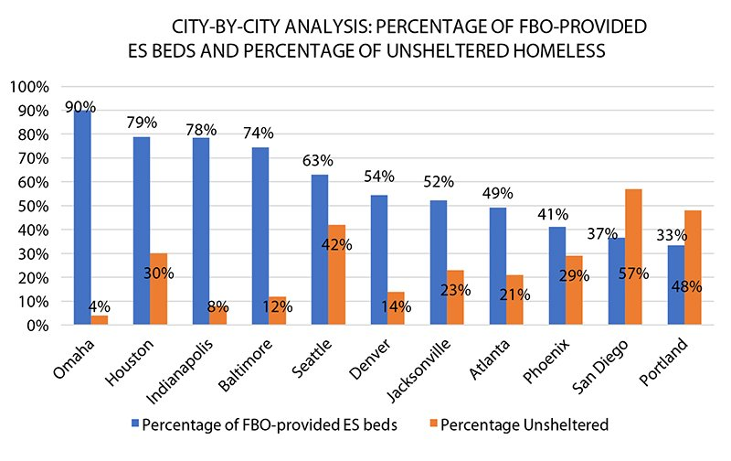 City-By-City Analysis: The percentage of Emergency Shelter beds provided by Faith-based organizations varied significantly by city, with a high of 90% FBO-provided ES beds in Omaha to 33% in Portland, OR. Cities with a higher percentage of FBO-provided ES beds correlate with relatively lower percentages of unsheltered homeless individuals. Graphic courtesy of Baylor Institute for Studies of Religion