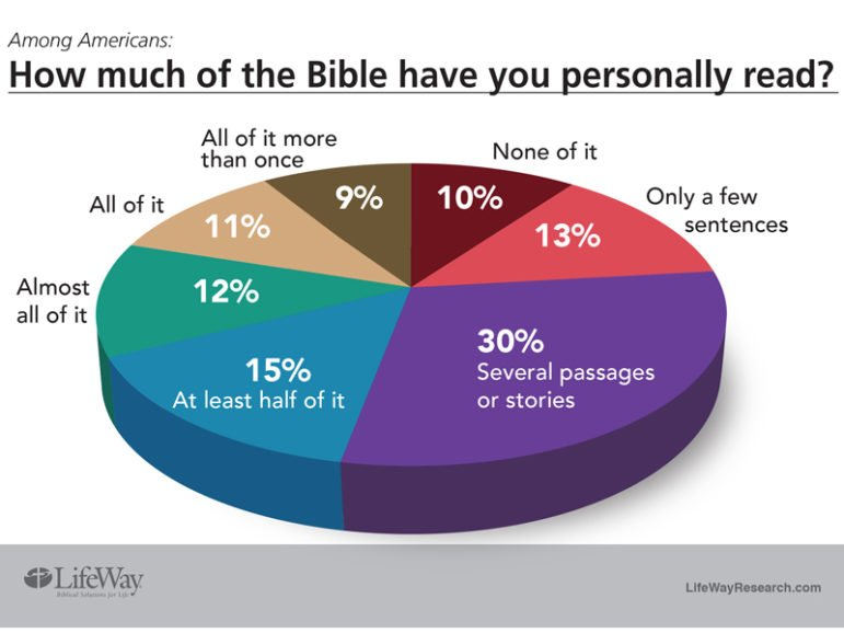 """""""Among Americans: How much of the Bible have you personally read?"""" Graphic courtesy of LifeWay Research"""