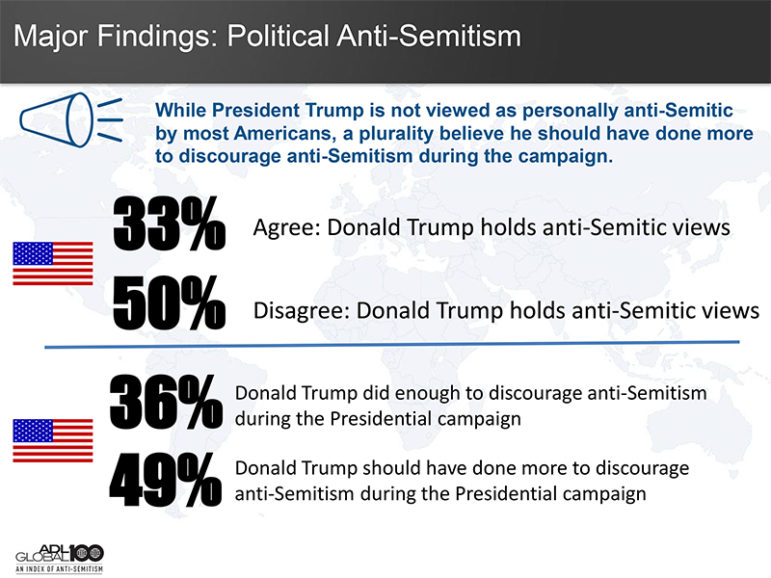 """""""While President Trump is not viewed as personally anti-Semitic by most Americans, a plurality believe he should have done more to discourage anti-Semitism during the campaign."""" Graphic courtesy of Anti-Defamation League"""