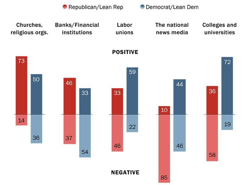 Majority of Republicans believe colleges have a negative impact