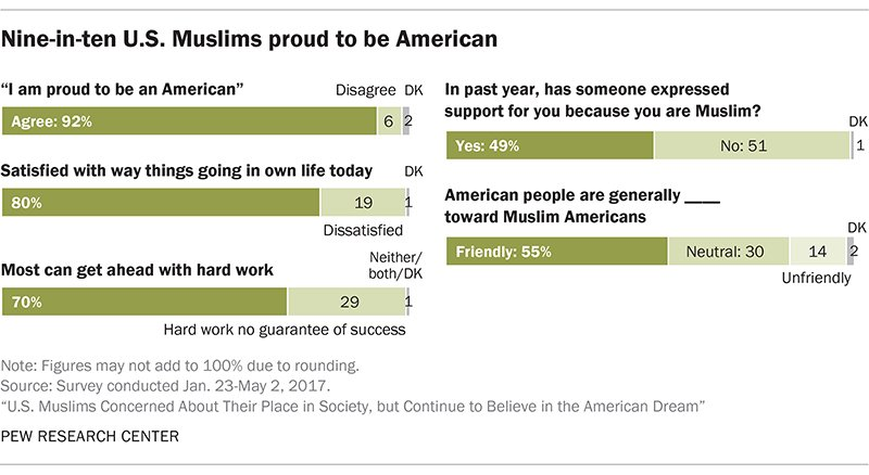 US Muslims see friendly neighbors, but a foe in White House