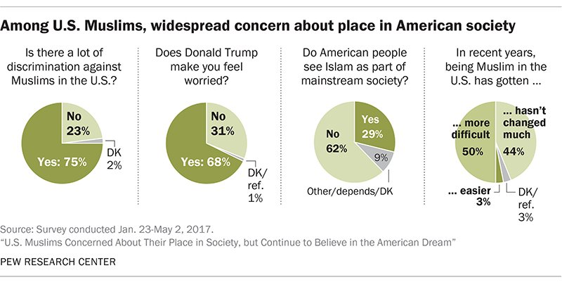 American Muslims are concerned - but also satisfied with their lives